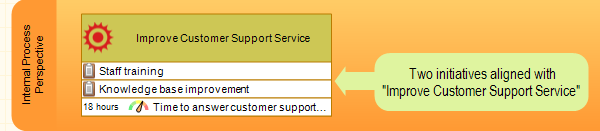 "There are also two initiatives aligned with ""Improve Customer Support Service"""