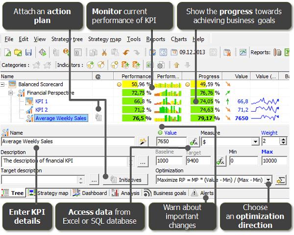 Manage KPIs in BSC Designer