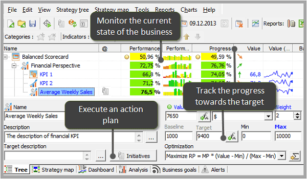 Monitor KPI, plan action and track progress