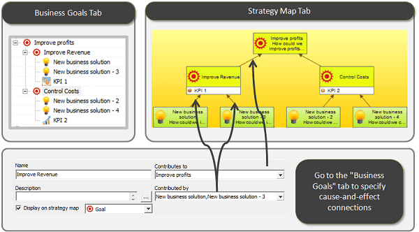 Specify cause and effect connection for business objective