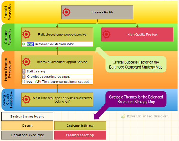 A strategy map with critical success factors