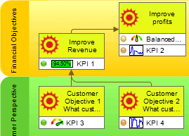 strategy-map-with-kpis-in-bscdesigner