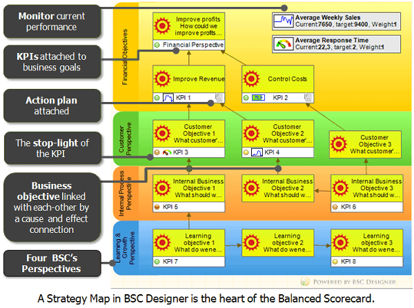 The heart of the Balanced Scorecard - strategy map in BSC Designer