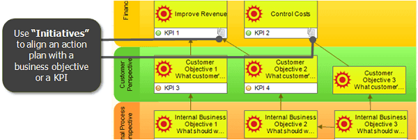 "Use ""Initiatives"" to align an action plan with a business objective or a KPI"