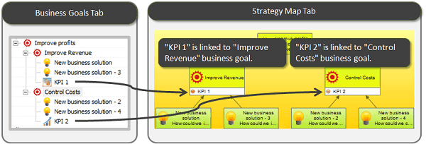 Visualize aligned KPIs on the strategy map