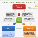 Why Most KPIs Don't Work and What to Do About This