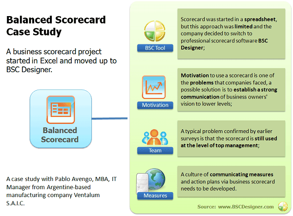 A business scorecard project started in Excel and moved up to BSC Designer.