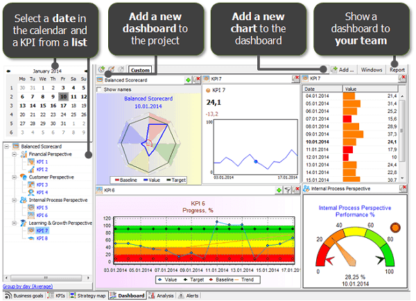 KPI Dashboards in BSC Designer