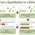 From a quantification to a metric
