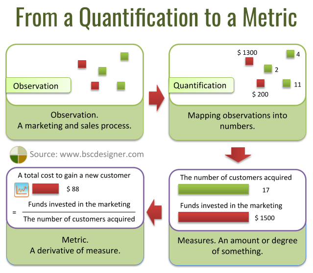 From a quantificationto a metric