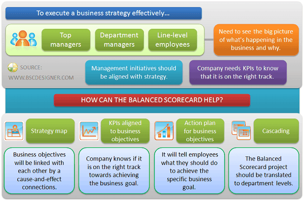 How To Convince The Stakeholders To Use The Balanced Scorecard