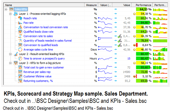 Sales Key Performance Indicators (KPIs) in BSC Designer