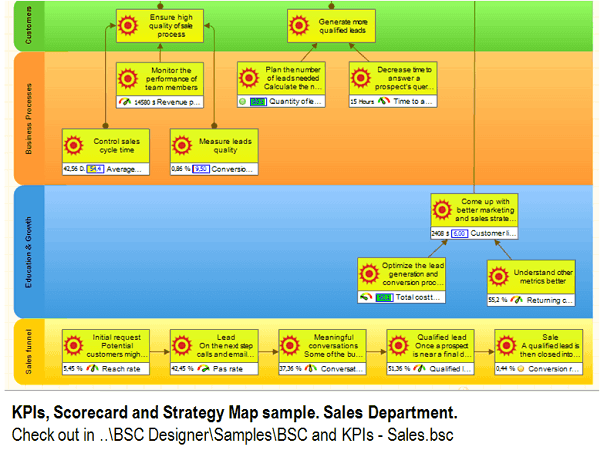 KPIs, Scorecard and Strategy Map sample. Sales Department.