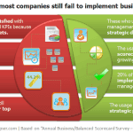 Survey results: most companies still fail to implement business scorecards