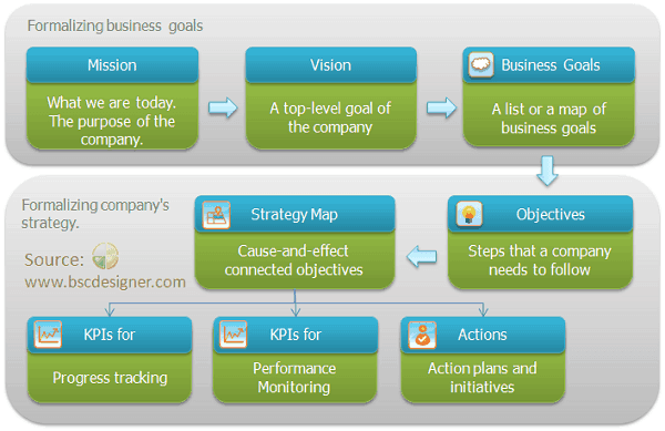 Vision, goals, objectives, strategy map, KPIs. The way that one needs to go from a vision statement to get end results.