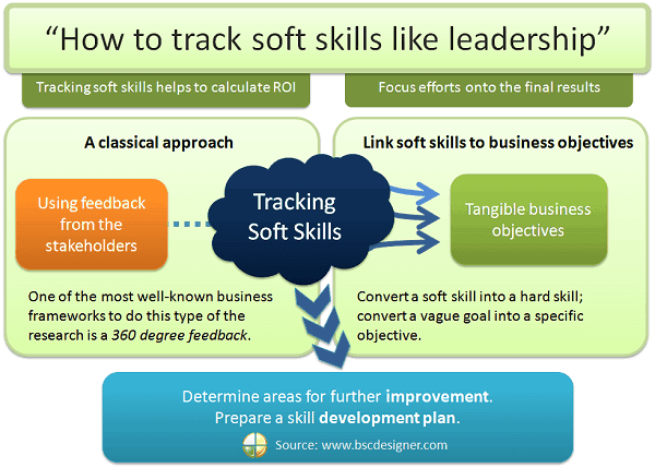 why soft skills are key how to track soft skills like leadership bsc designer