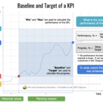 Baseline and target of a KPI