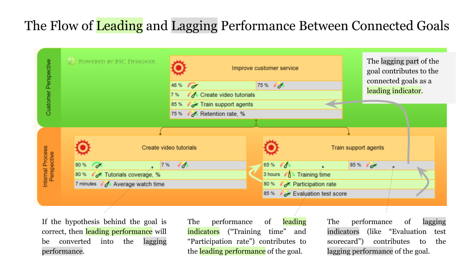 The Flow of Leading and Lagging Performance Between Connected Goals
