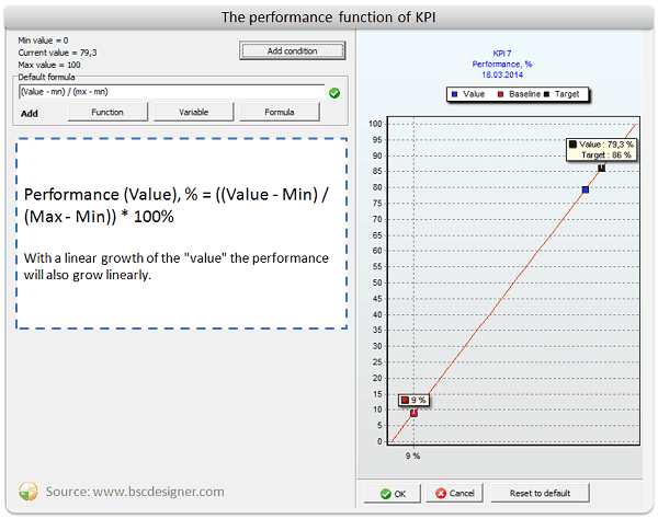 Linear performance function
