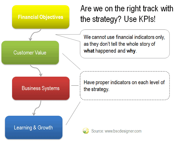Are we on the right track with the strategy? Use KPIs!