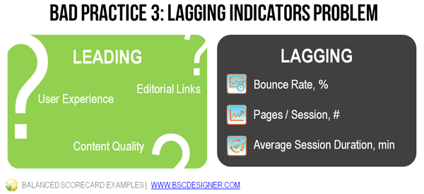 On a strategy scorecard one needs to have a balanced set of lagging and leading indicators