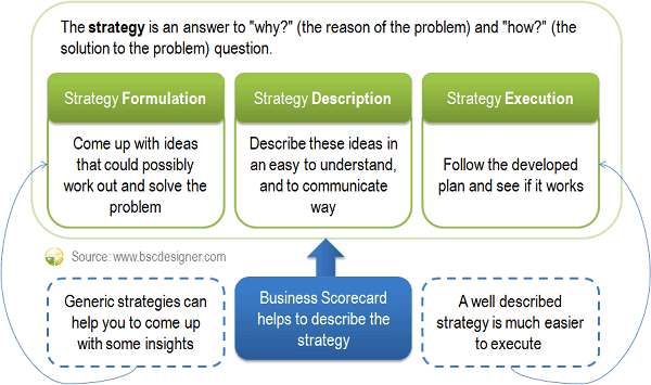 Balanced Scorecard helps to describe and execute strategy