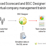 BSC in company management training
