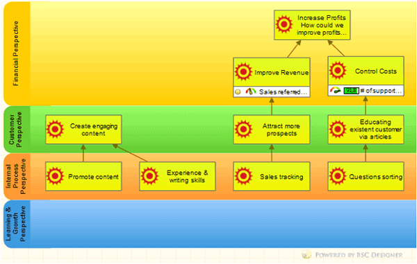 Business system objectives on strategy map