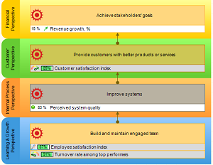 A strategy map for the CEO Balanced Scorecard