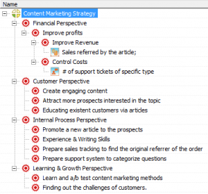 Content Marketing Business Goals