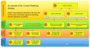 Content Marketing Strategy Map
