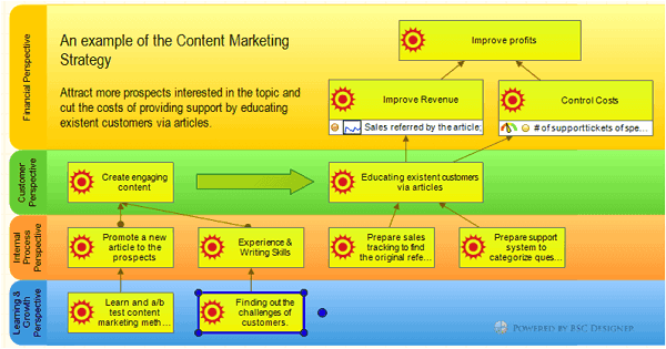 Content marketing strategy map in BSC Designer