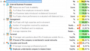 Employee Engagement Metrics
