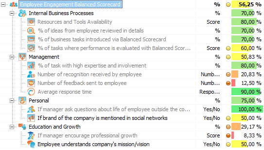 Herramienta de Control de Gestion  Employee-engagement-metrics