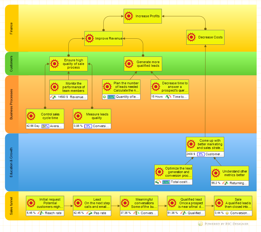 Content Map Examples: Free 16 Balanced Scorecard Examples And Templates