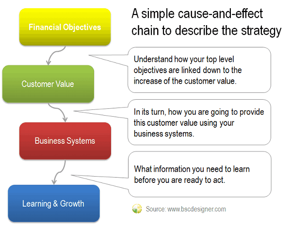 A simple cause-and-effect chain to describe the strategy