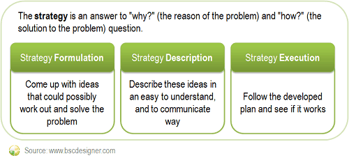 Strategy answers how and why questions