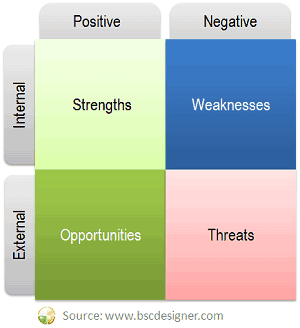 SWOT chart external and internal perspectives