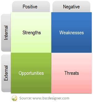 SWOT chart external and internal perspectives