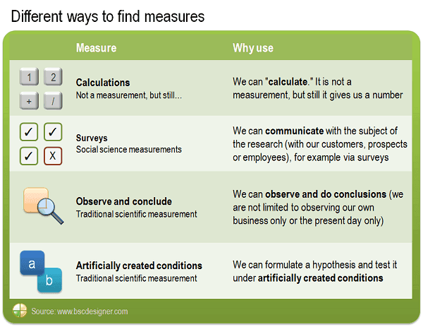 Different ways to find measures: calculations, surveys, observe and conclude, artificially created conditions