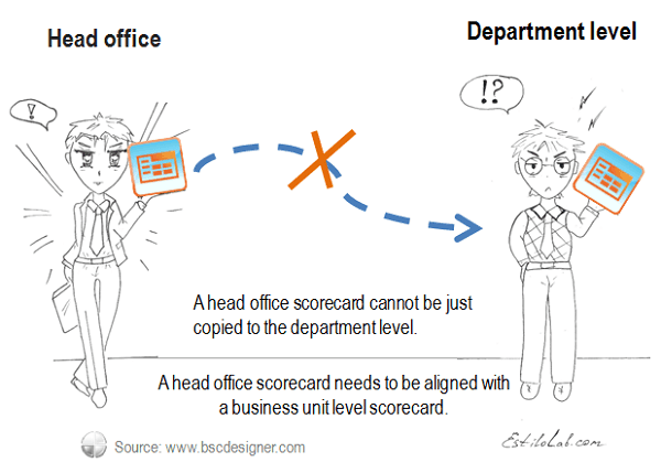 A head office scorecard cannot be just copied to the department level.