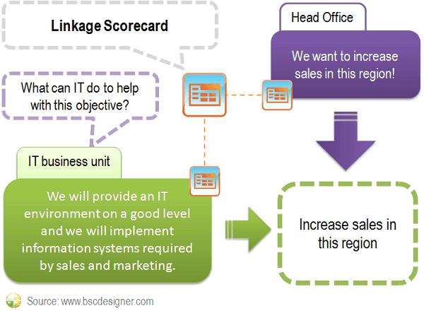 Using linkage scorecard