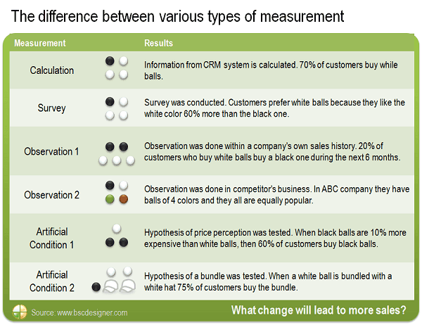 The difference between various types of measurement. What change will lead to more sales?