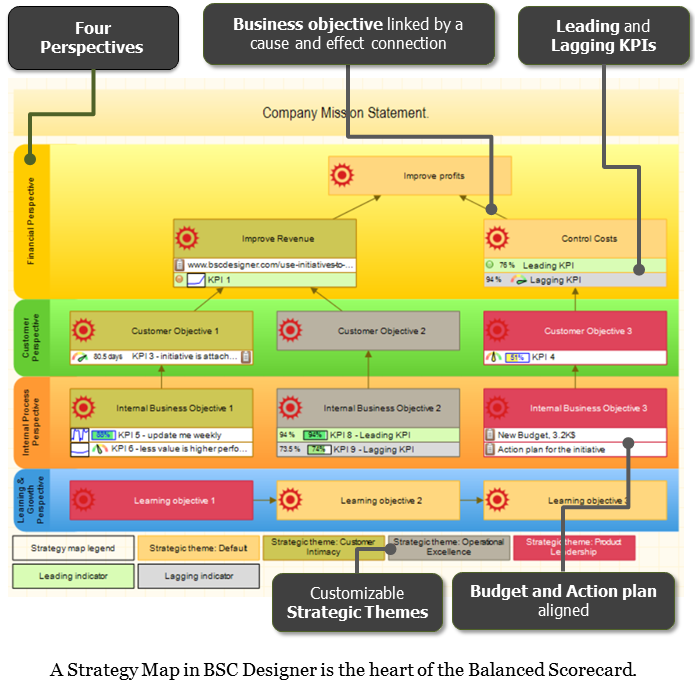 Strategy map is the heart of the Balanced Scorecard