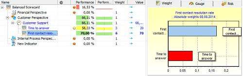 Pair of support KPIs in BSC Designer