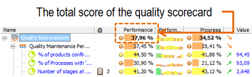 The total score of quality scorecard in BSC Designer