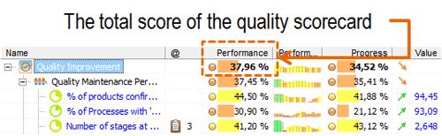 The total score of quality scorecard in BSC Designer