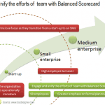 Unify the efforts of team with Balanced Scorecard