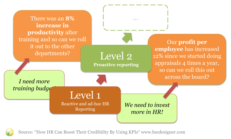 Boosting HR Credibility with KPIs