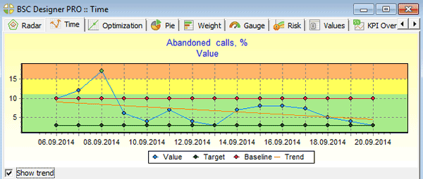 Time chart for abandoned calls KPI in BSC Designer